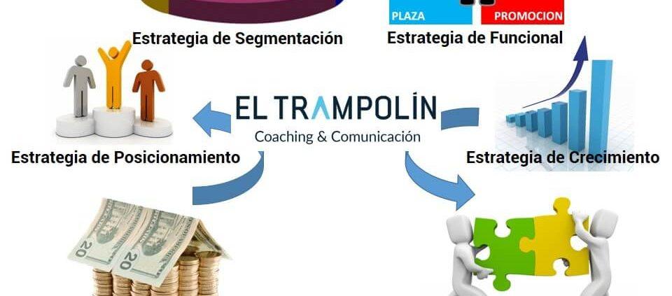 Marketing estratégico para los negocios